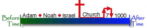 Timeline showing Adam, Noah, Israel, Church Age, 7 year tribulation, 1000 year reign