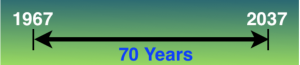 timeline showing from 1967 to 2037 is 70 years