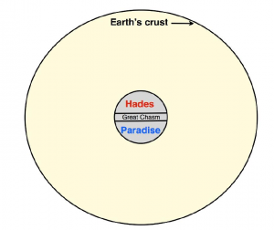 Circle denoting Earth's crust at the edge and Hades and Paradise in the middle but separated with a chasm