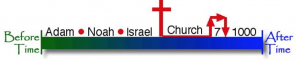 timeline with before time at the left and after time at the right; between them is Adam, Noah, Israel, the cross, church, 7 (years of tribulation), and 1000 (years after tribulation