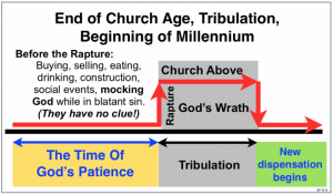 graphic of end of church age, tribulation, and beginning of millennium
