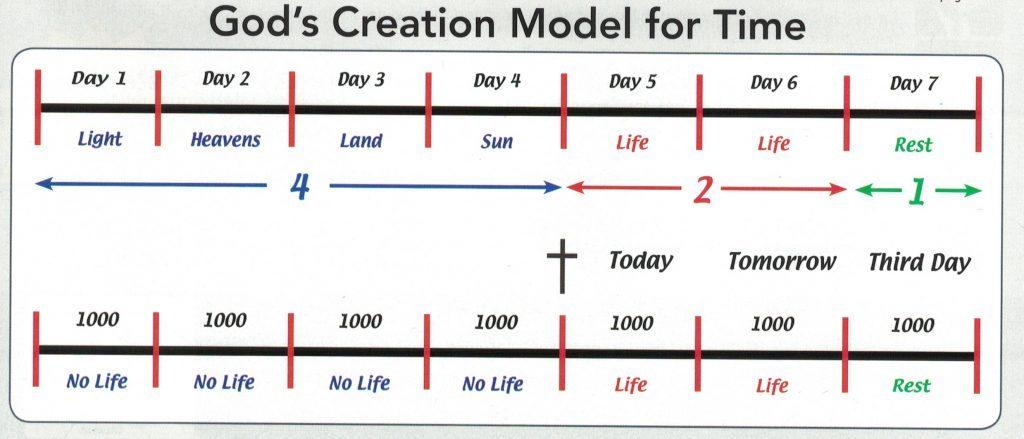 God's creation model over time