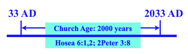 2000 year Church Age